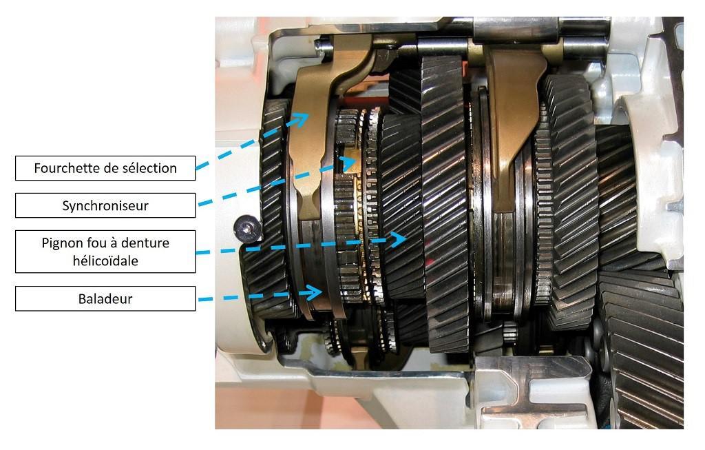 les-differents-types-de-boites-de-vitesses-250-10.jpg