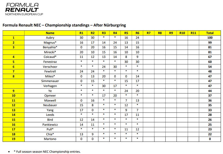 michael-benyahia-round-5-amp-6-championnat-nec-formule-renault-2-0-422-2.png