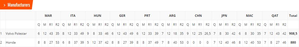 bjoerk-amp-volvo-champions-wtcc-la-course-de-trop-pour-bennani-477-5.png