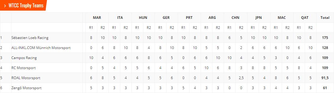 bjoerk-amp-volvo-champions-wtcc-la-course-de-trop-pour-bennani-477-7.png
