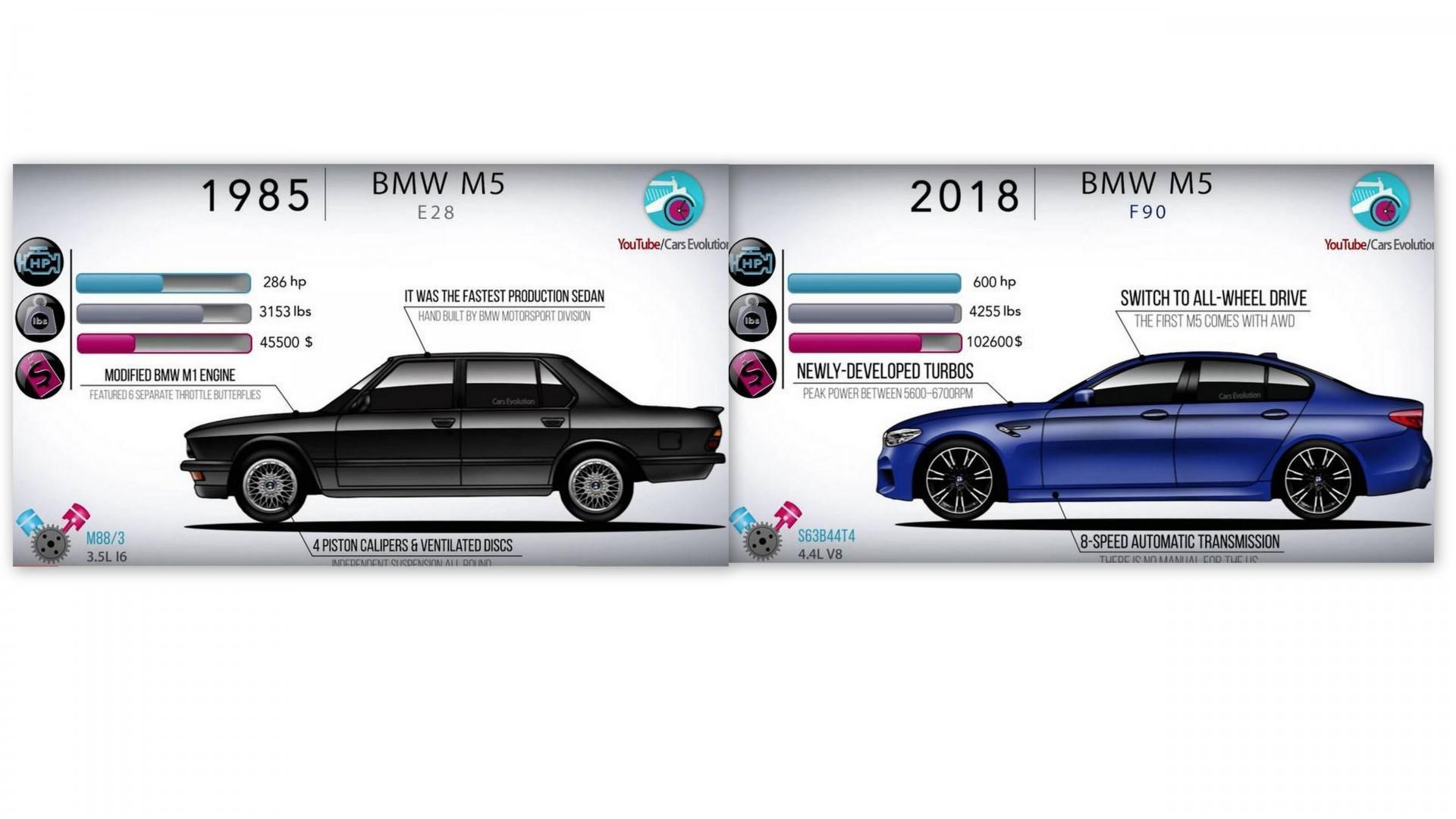 Venons découvrir l'évolution de la BMW M5 en images