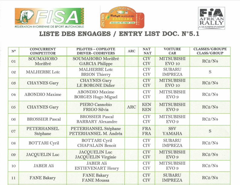 rallye-du-bandama-2018-liste-des-engages-avec-stephane-peterhansel-632-1.png
