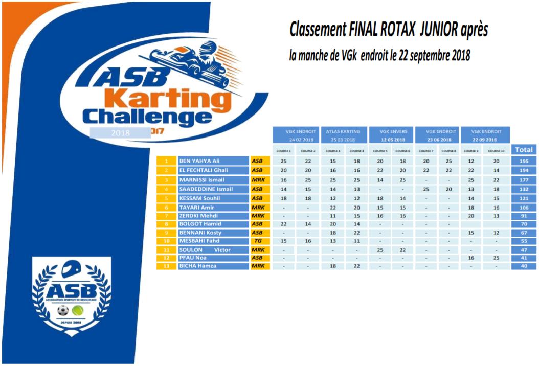 ali-benyahia-remporte-le-challenge-asb-2018-980-2.png