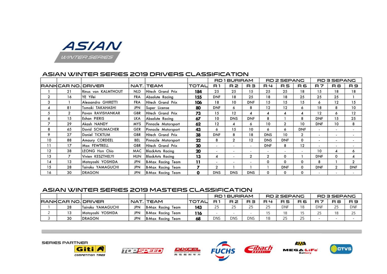 winter-series-f3-asian-championship-alessandro-ghiretti-conclu-3eme-1053-2.jpg