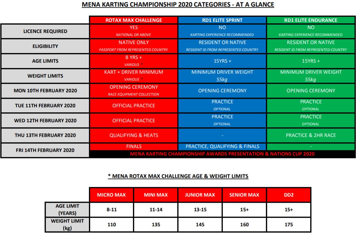 mena-karting-nations-cup-cinq-marocains-au-depart-1183-2.png