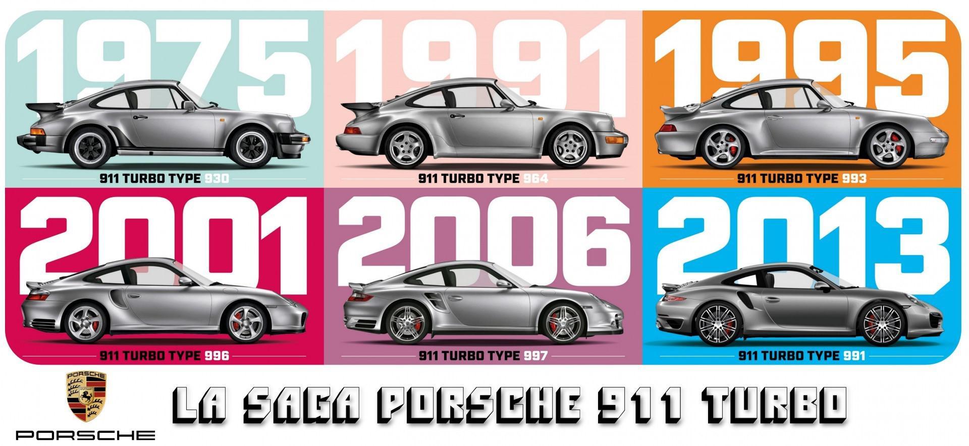 La saga Porsche 911 Turbo: Le guide d'achat